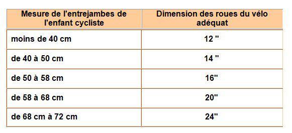 Les dimension des roues du vélo pour enfant cycliste.
